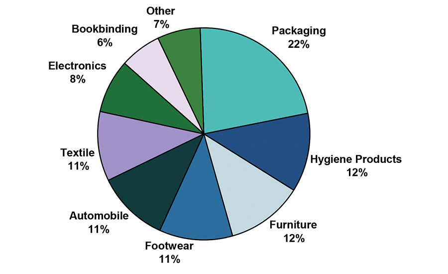 packaging market in india The global plastic-based water packaging market is valued at xx million usd in 2017 and is expected to reach xx million usd by the end of 2025, growing at a cagr of.